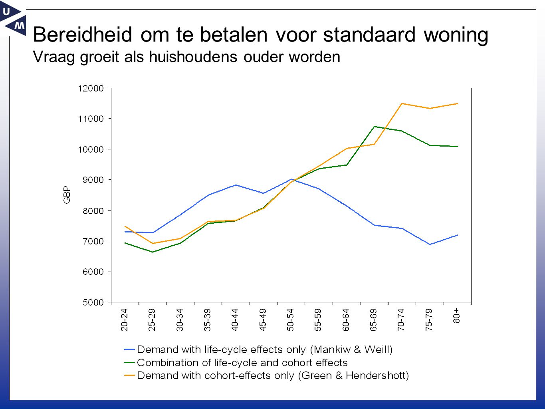 Bereidheid om te betalen voor standaard woning Vraag groeit als huishoudens ouder worden