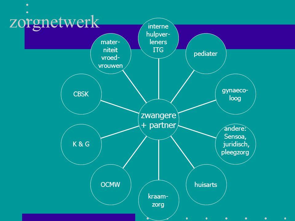 zorgnetwerk zwangere + partner mater- niteit vroed- vrouwen CBSK K & G