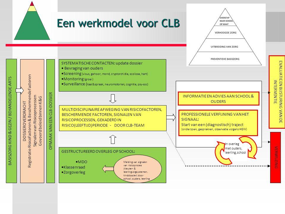 Een werkmodel voor CLB SYSTEMATISCHE CONTACTEN: update dossier