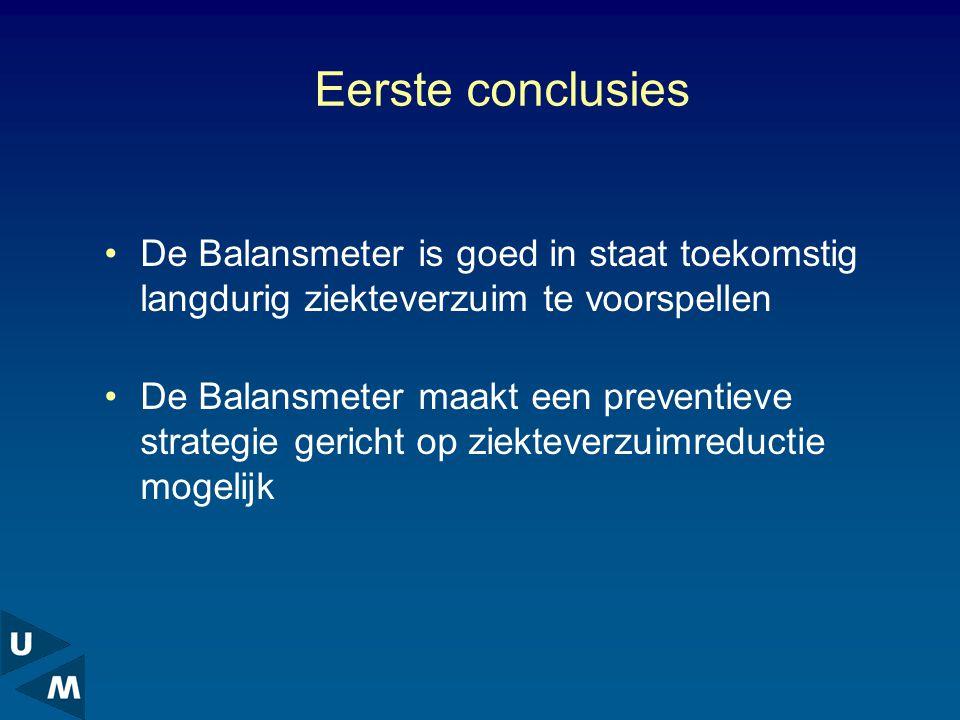 Eerste conclusies De Balansmeter is goed in staat toekomstig langdurig ziekteverzuim te voorspellen.
