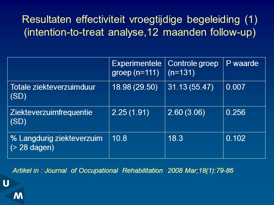 Resultaten effectiviteit vroegtijdige begeleiding (1) (intention-to-treat analyse,12 maanden follow-up)