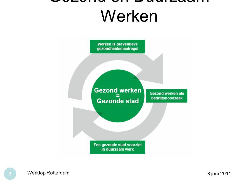 Gezond en Duurzaam Werken