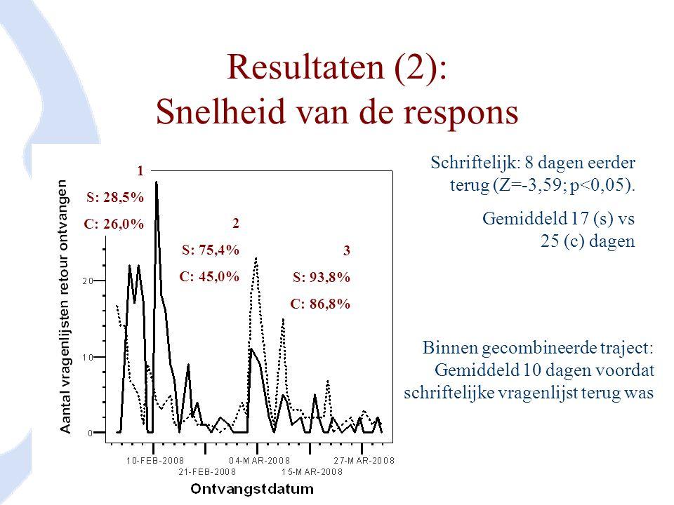 Resultaten (2): Snelheid van de respons