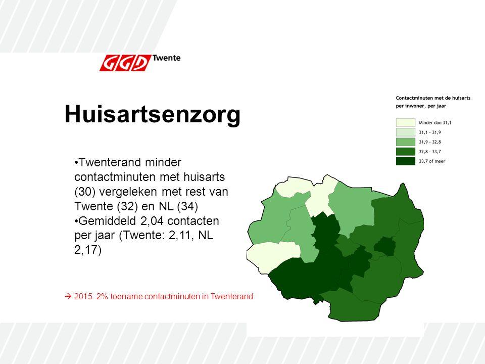 Huisartsenzorg Twenterand minder contactminuten met huisarts (30) vergeleken met rest van Twente (32) en NL (34)