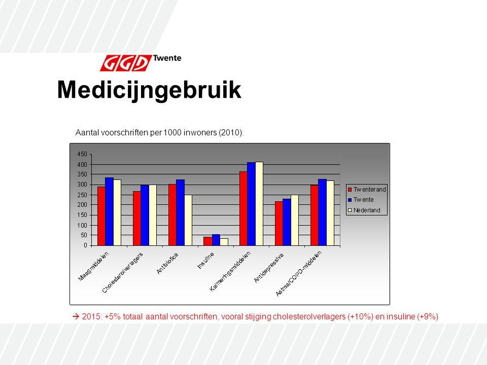 Medicijngebruik Aantal voorschriften per 1000 inwoners (2010):