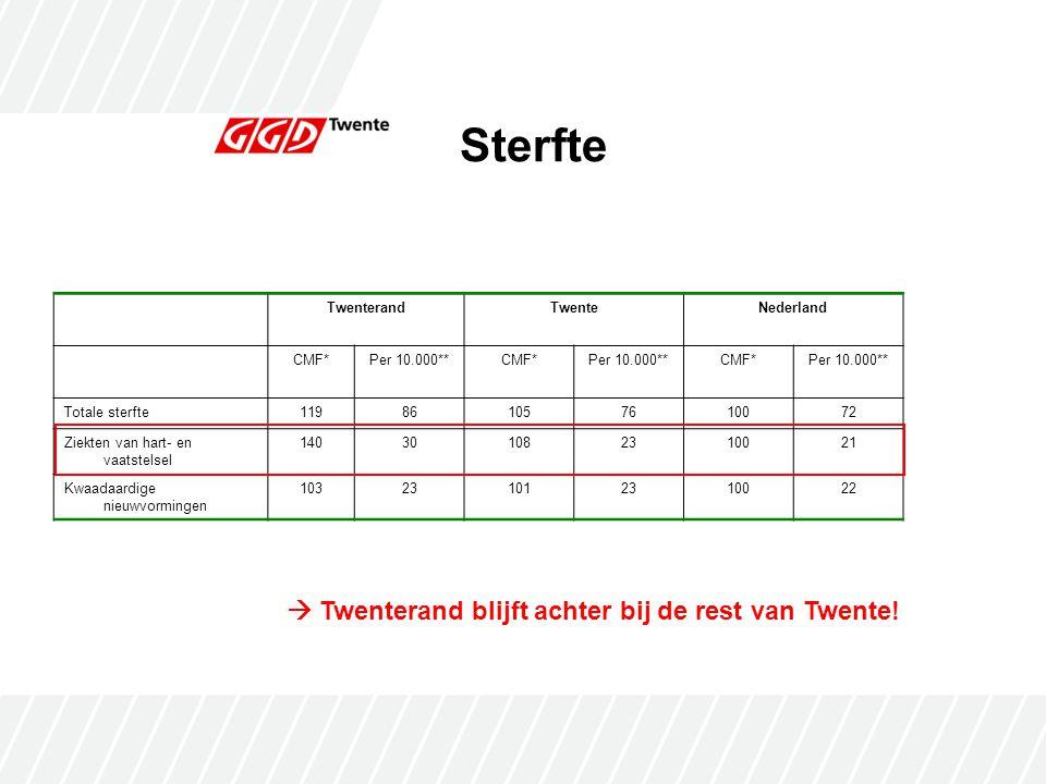 Sterfte  Twenterand blijft achter bij de rest van Twente! Twenterand