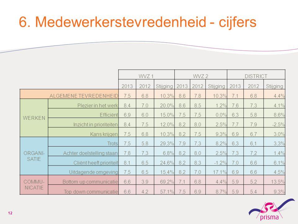 6. Medewerkerstevredenheid - cijfers
