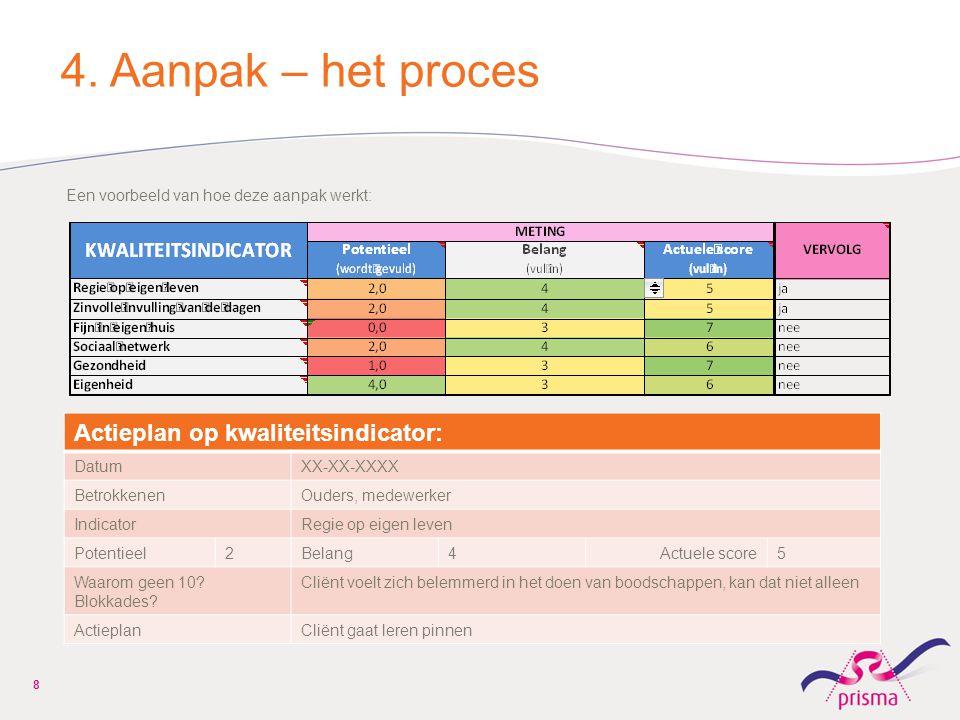 4. Aanpak – het proces Actieplan op kwaliteitsindicator: