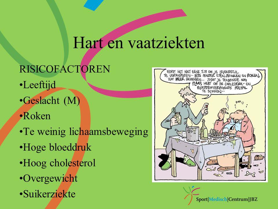 Hart en vaatziekten RISICOFACTOREN Leeftijd Geslacht (M) Roken