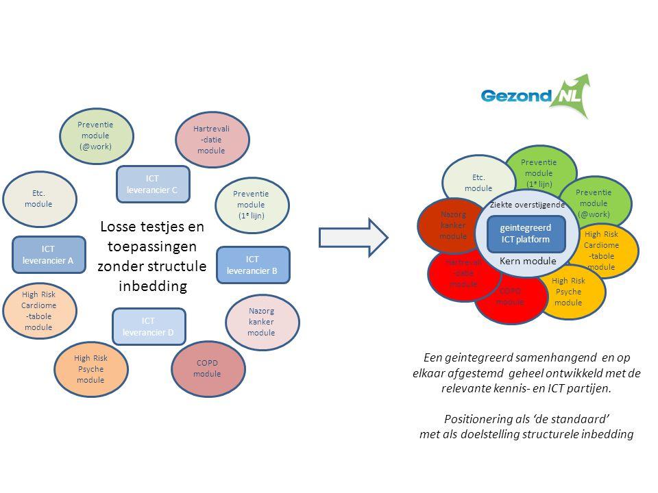 Losse testjes en toepassingen zonder structule inbedding