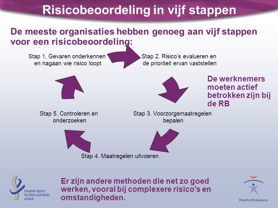 Risicobeoordeling in vijf stappen