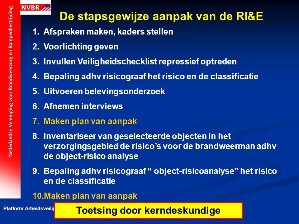 De stapsgewijze aanpak van de RI&E