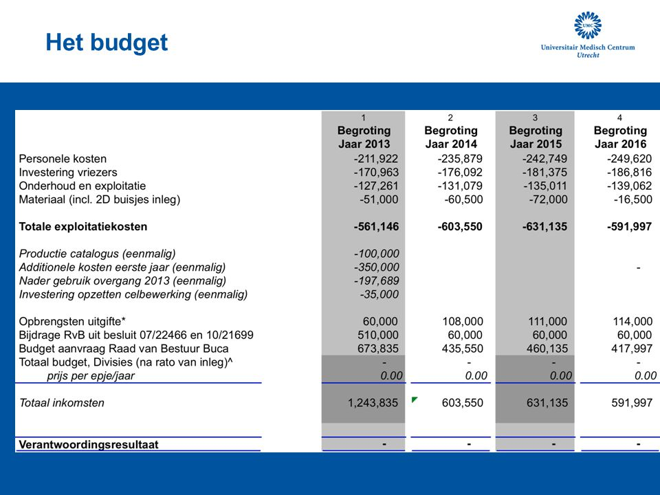 Het budget
