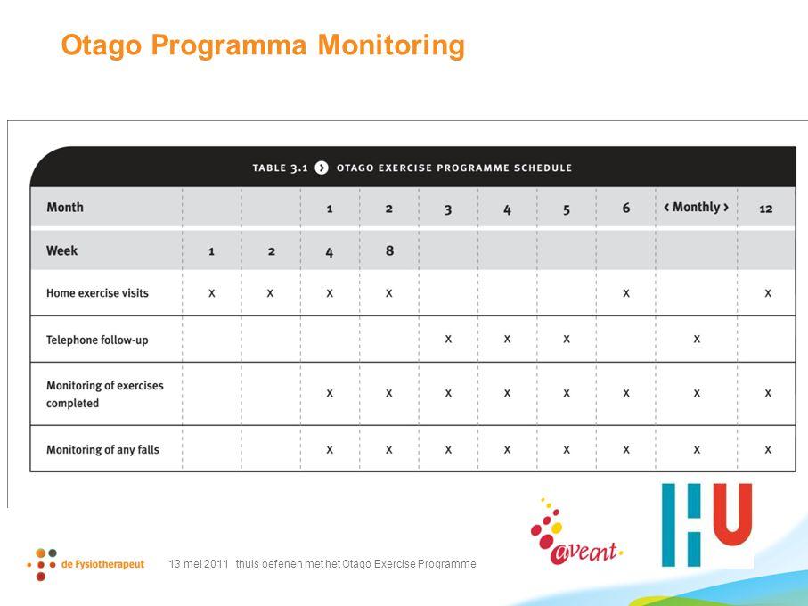 Otago Programma Monitoring