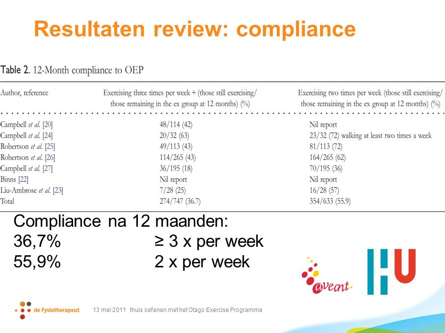 Resultaten review: compliance