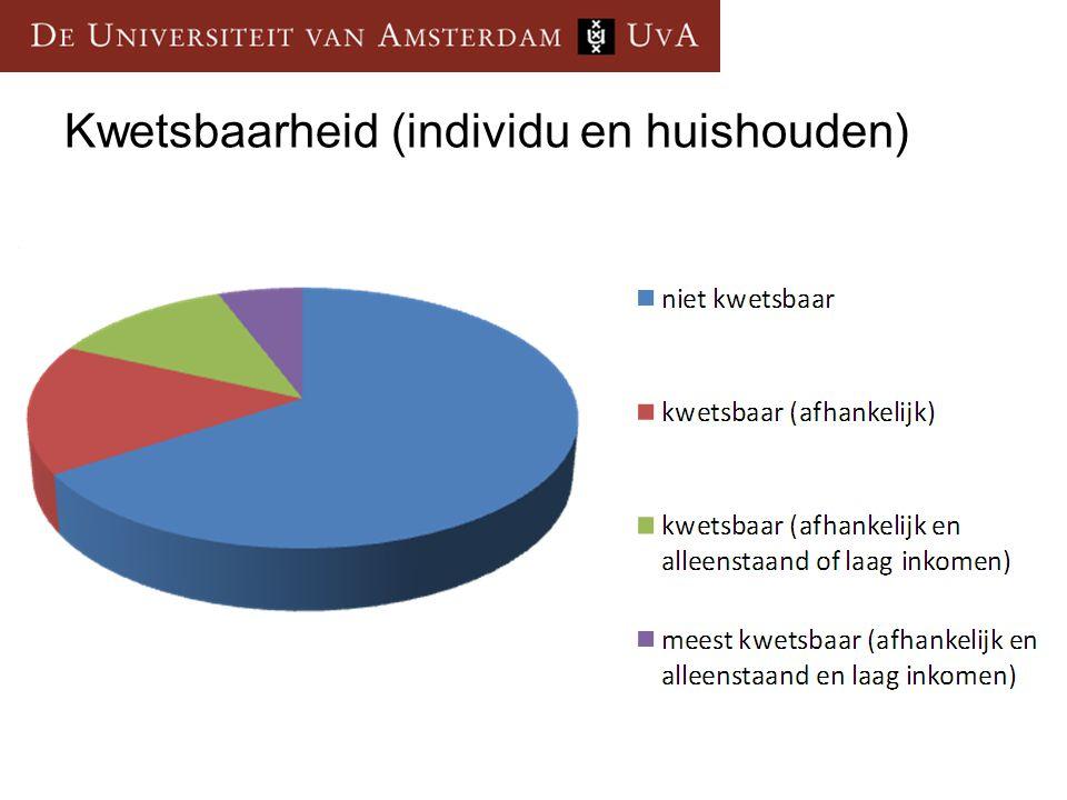 Kwetsbaarheid (individu en huishouden)