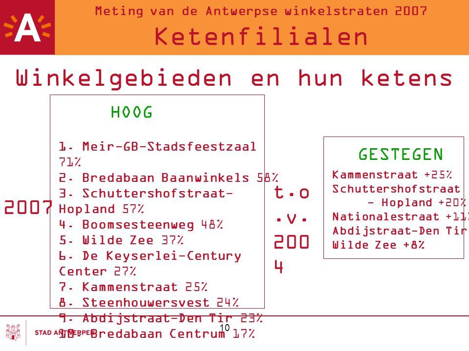 Meting van de Antwerpse winkelstraten 2007 Ketenfilialen