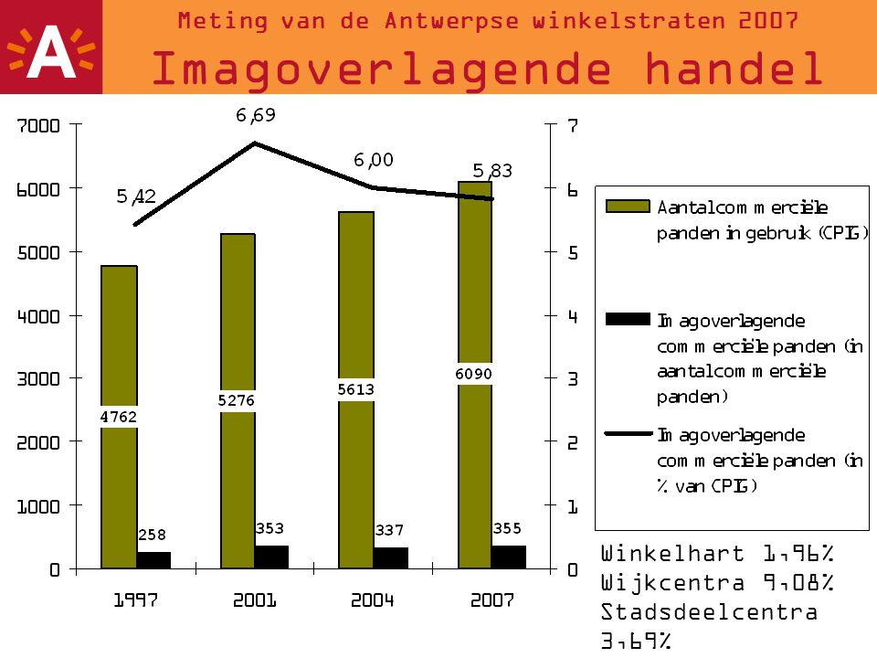 Meting van de Antwerpse winkelstraten 2007 Imagoverlagende handel