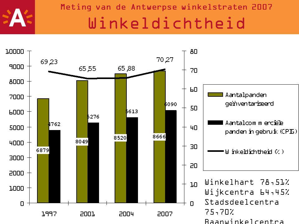 Meting van de Antwerpse winkelstraten 2007 Winkeldichtheid