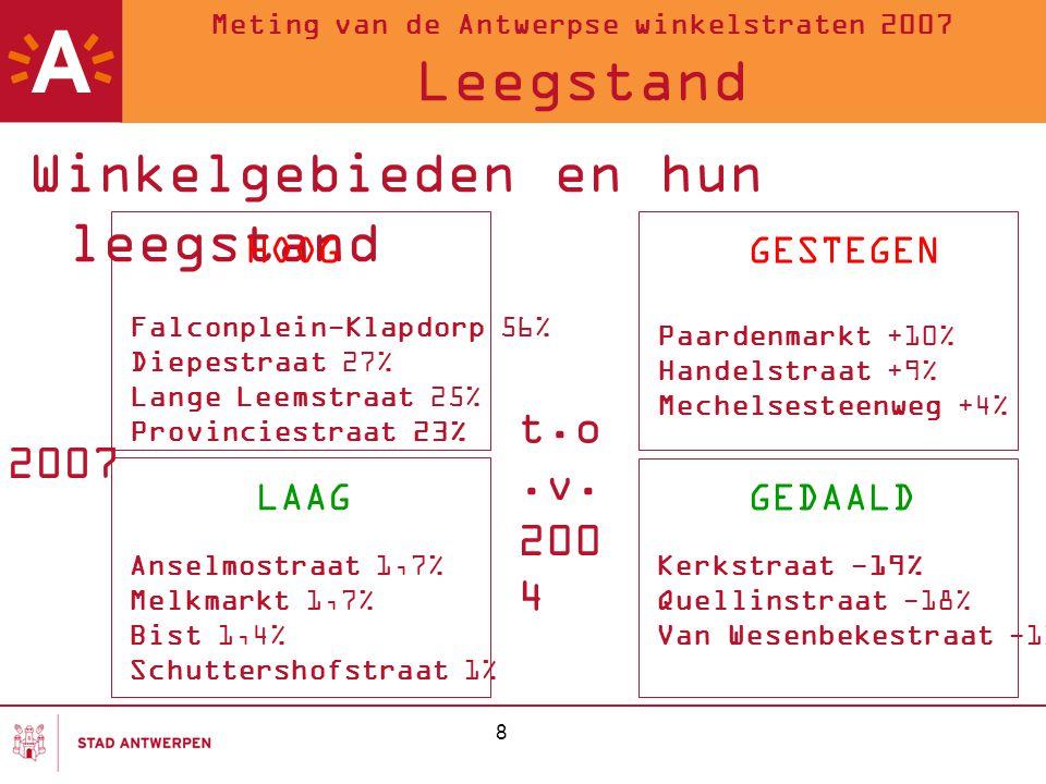 Meting van de Antwerpse winkelstraten 2007 Leegstand