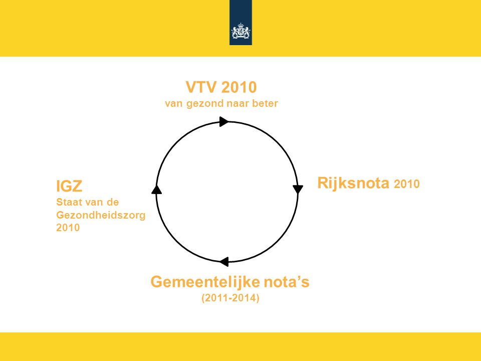 VTV 2010 Rijksnota 2010 Gemeentelijke nota's
