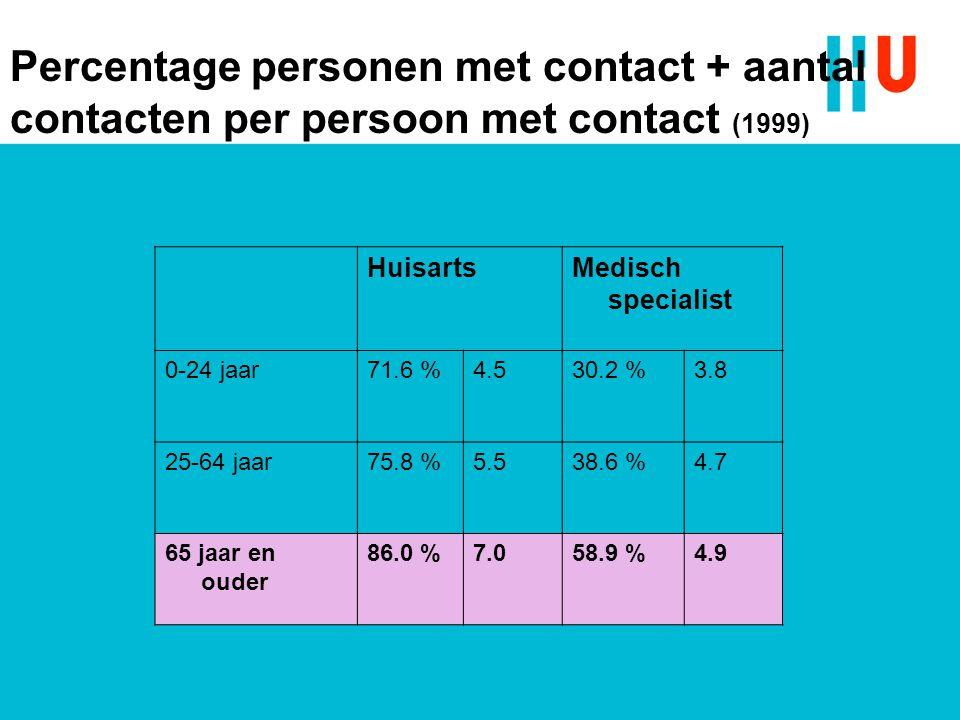 Percentage personen met contact + aantal contacten per persoon met contact (1999)