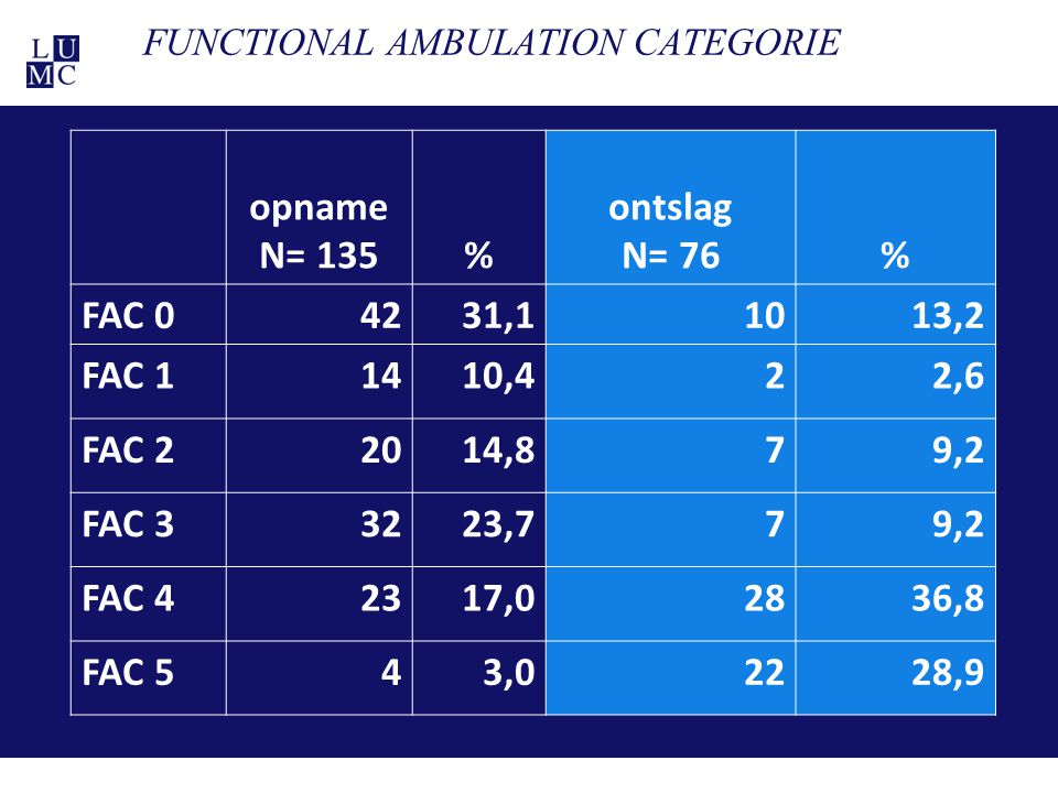 FUNCTIONAL AMBULATION CATEGORIE