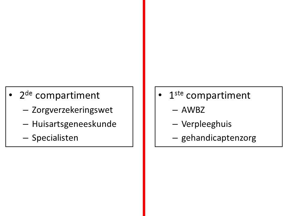 2de compartiment 1ste compartiment Zorgverzekeringswet