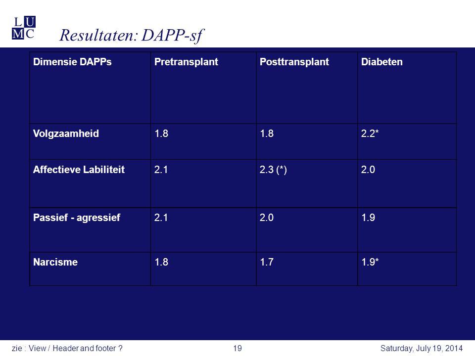 Resultaten: DAPP-sf Dimensie DAPPs Pretransplant Posttransplant