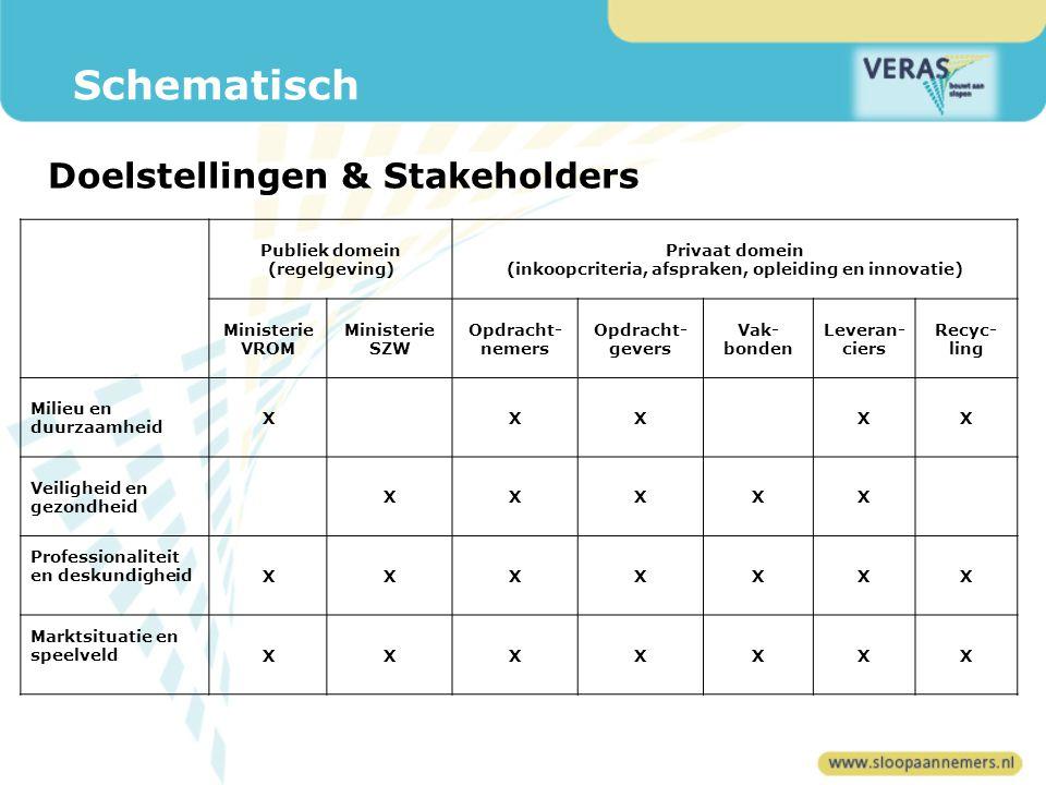 Schematisch Doelstellingen & Stakeholders Publiek domein (regelgeving)