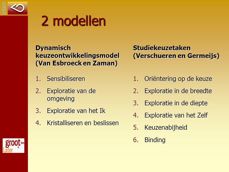2 modellen Dynamisch keuzeontwikkelingsmodel (Van Esbroeck en Zaman)