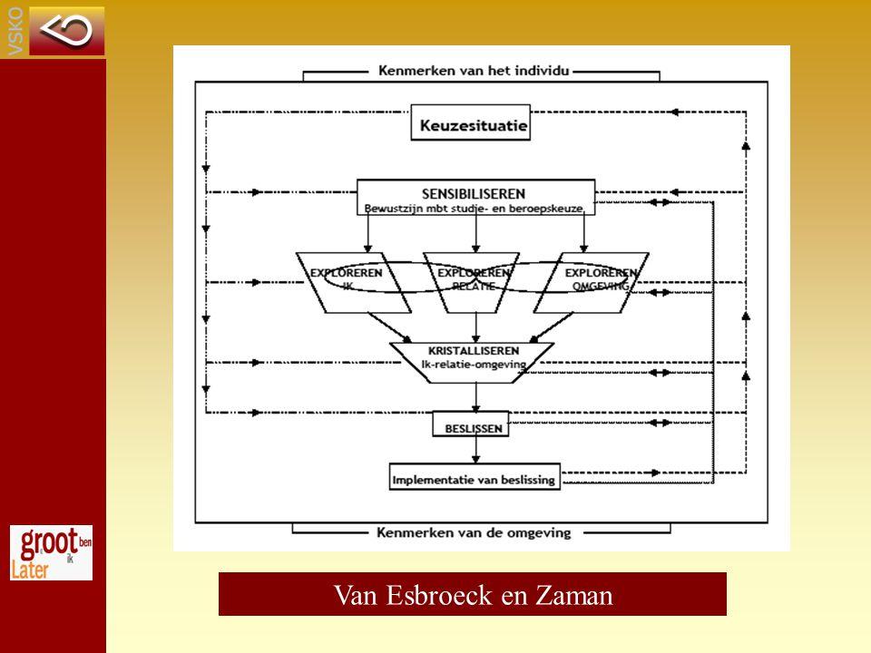 Grafische voorstelling van het dynamisch keuzeontwikkelingsmodel van Van Esbroeck en Zaman.