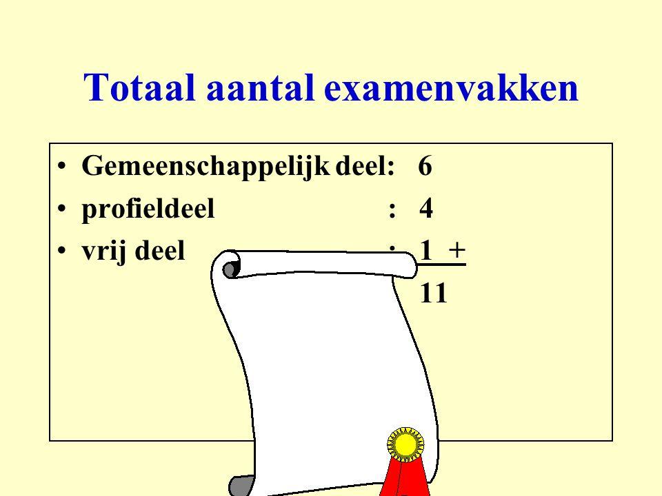 Totaal aantal examenvakken