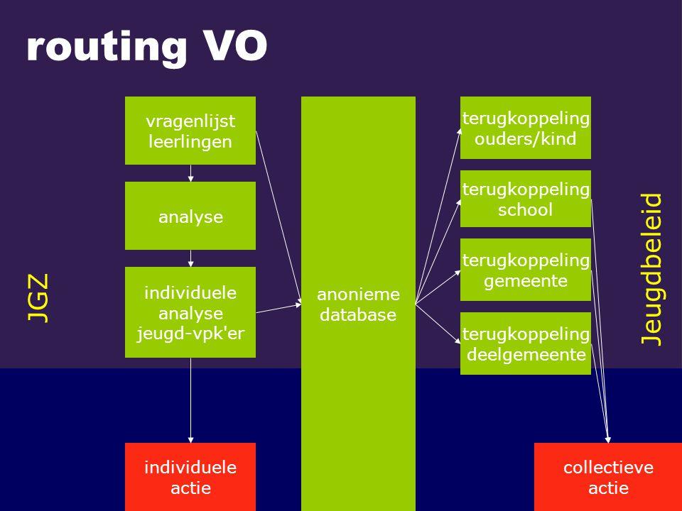 routing VO Jeugdbeleid JGZ vragenlijst leerlingen anonieme database