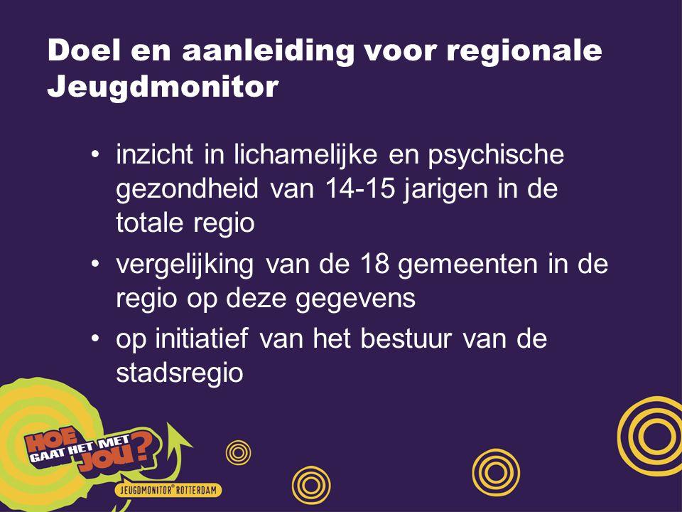 Doel en aanleiding voor regionale Jeugdmonitor