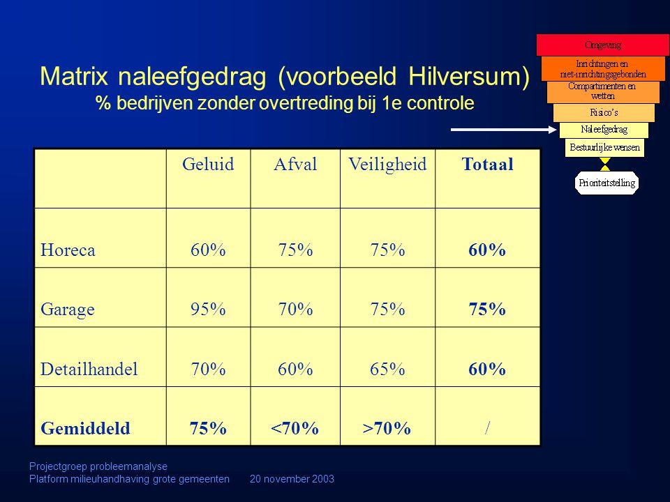Matrix naleefgedrag (voorbeeld Hilversum) % bedrijven zonder overtreding bij 1e controle