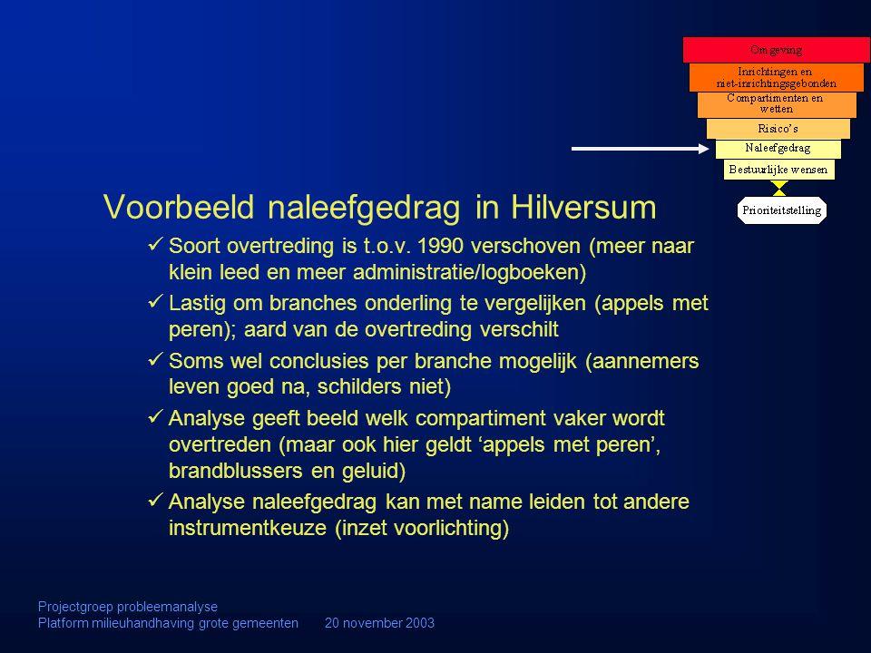 Voorbeeld naleefgedrag in Hilversum