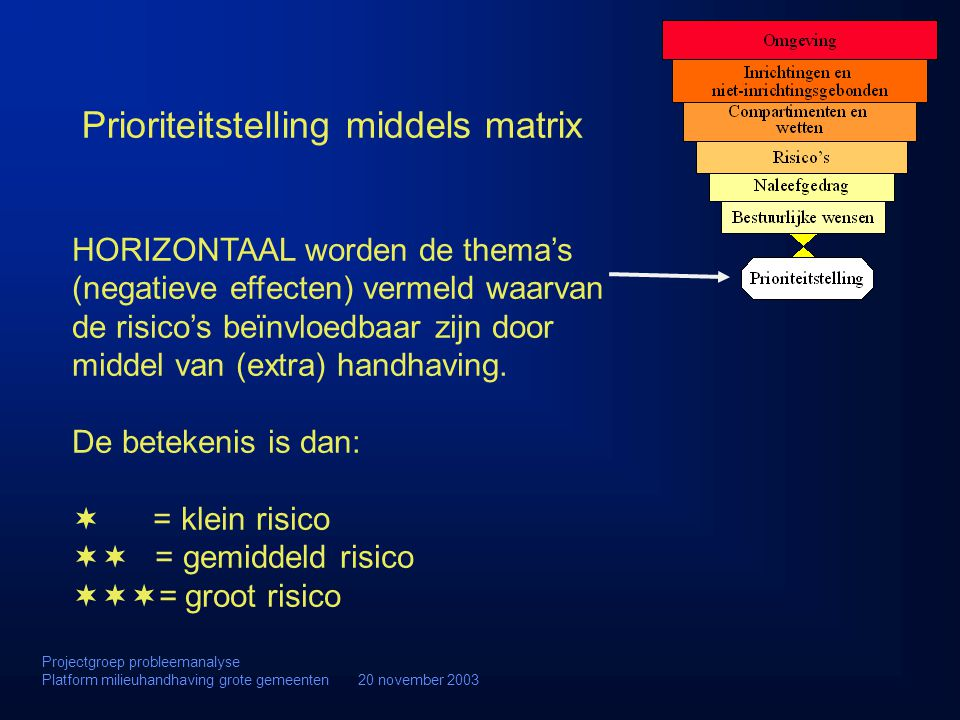 Prioriteitstelling middels matrix