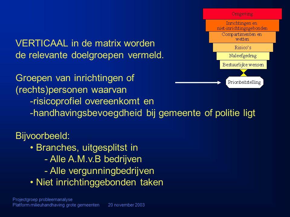 VERTICAAL in de matrix worden de relevante doelgroepen vermeld.