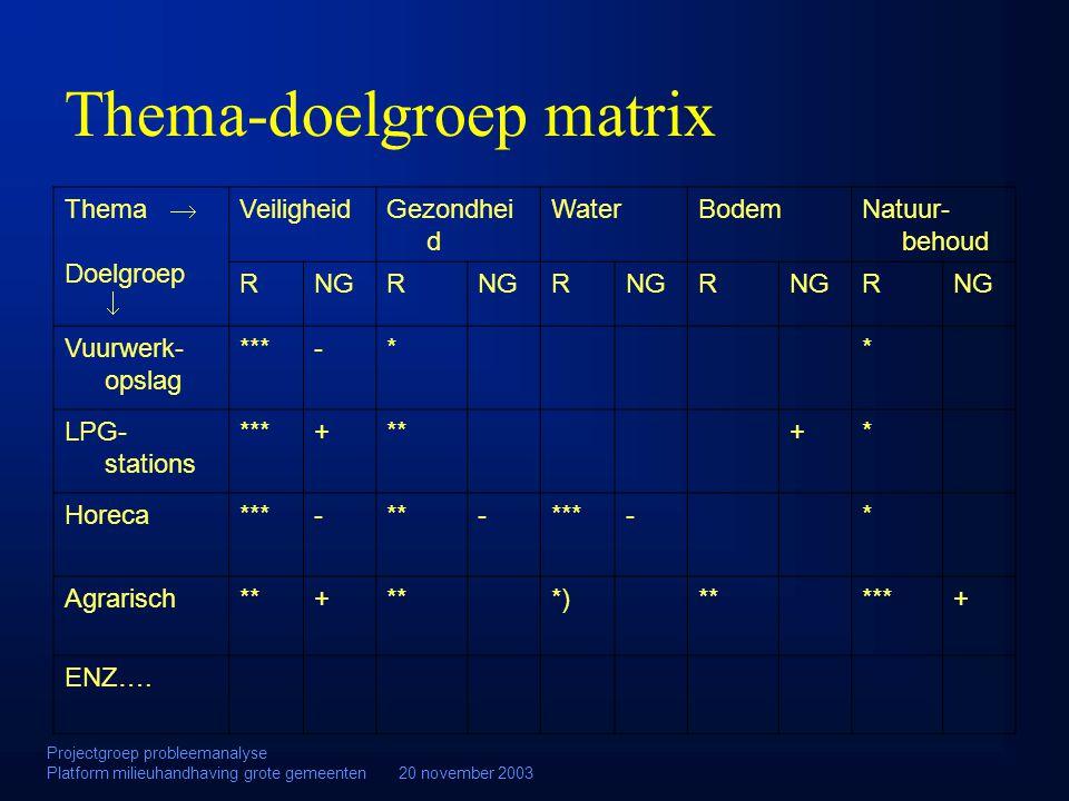 Thema-doelgroep matrix