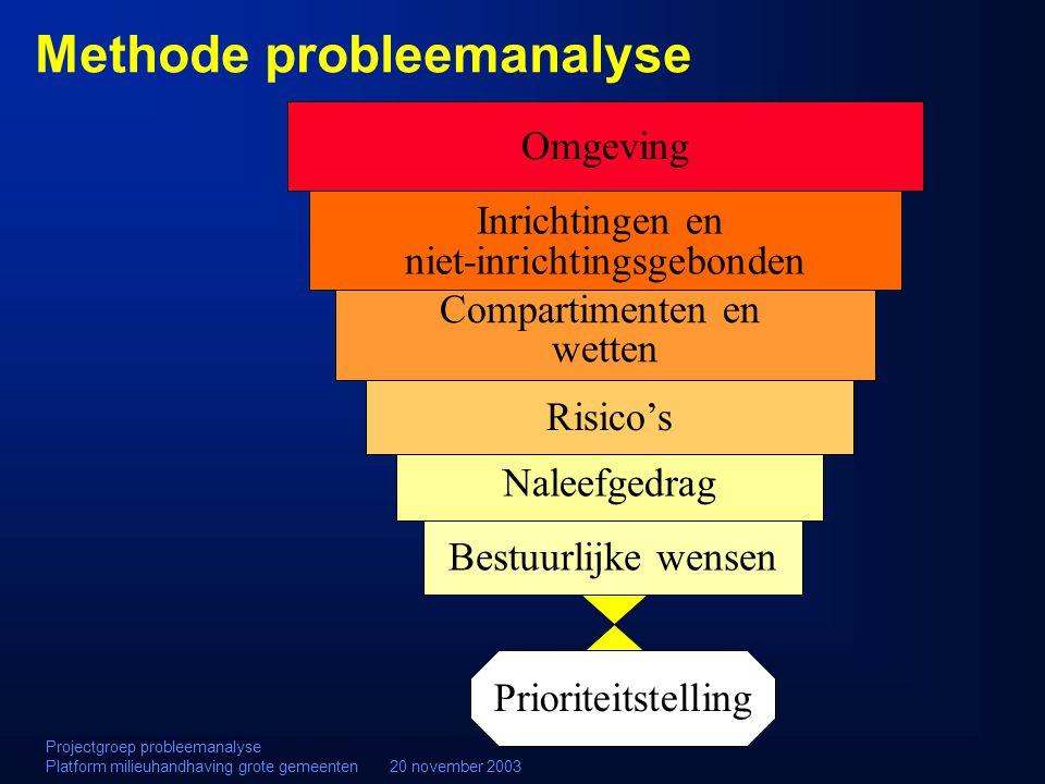 Methode probleemanalyse