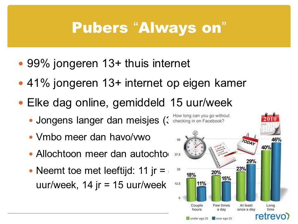 Pubers Always on 99% jongeren 13+ thuis internet