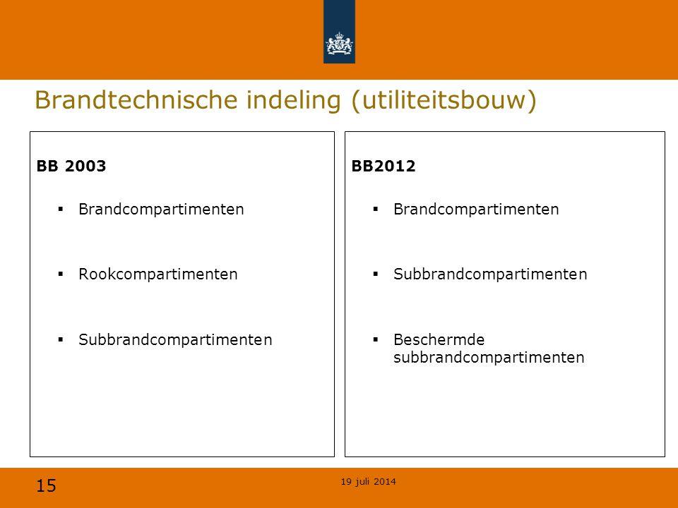 Brandtechnische indeling (utiliteitsbouw)