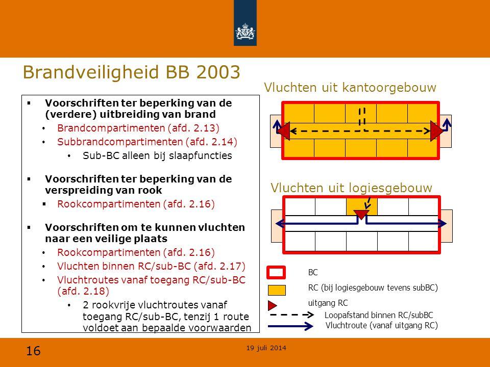 Brandveiligheid BB 2003 Vluchten uit kantoorgebouw