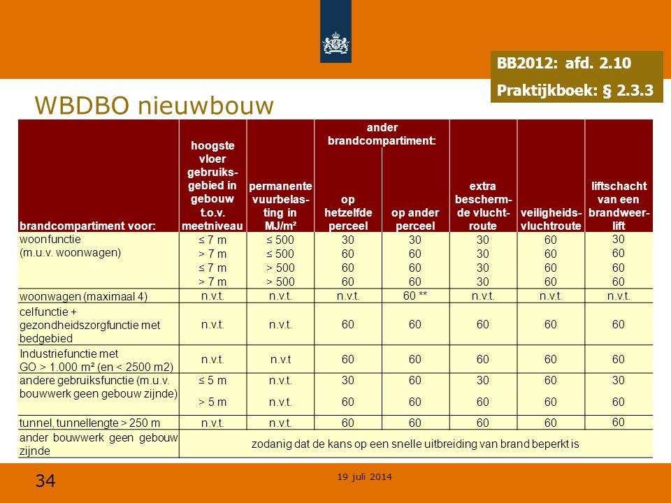 WBDBO nieuwbouw BB2012: afd. 2.10 Praktijkboek: § 2.3.3