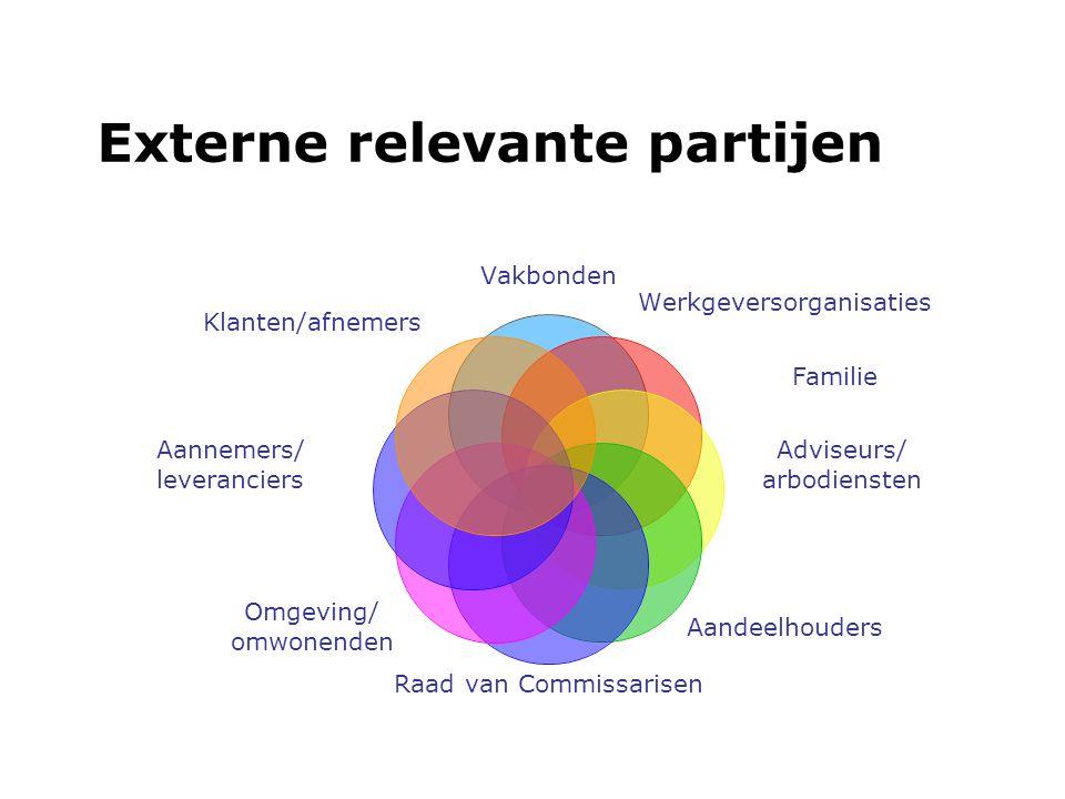 Externe relevante partijen
