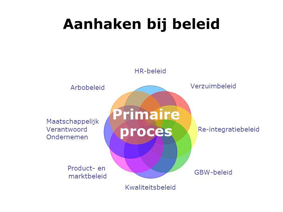 Aanhaken bij beleid Primaire proces