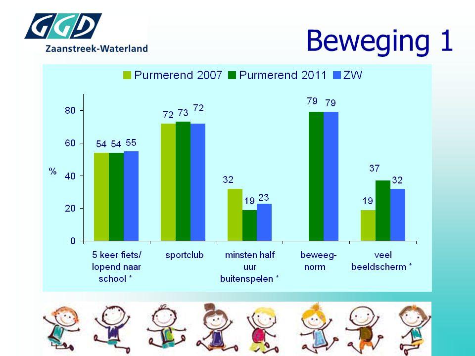 Beweging 1 4 tot 12 jaar. fietsen startleeftijd 4 jaar ( beter dan ZW, lijkt minder dan in 2007) , buitenspelen 3 leeftijdsgroepen.