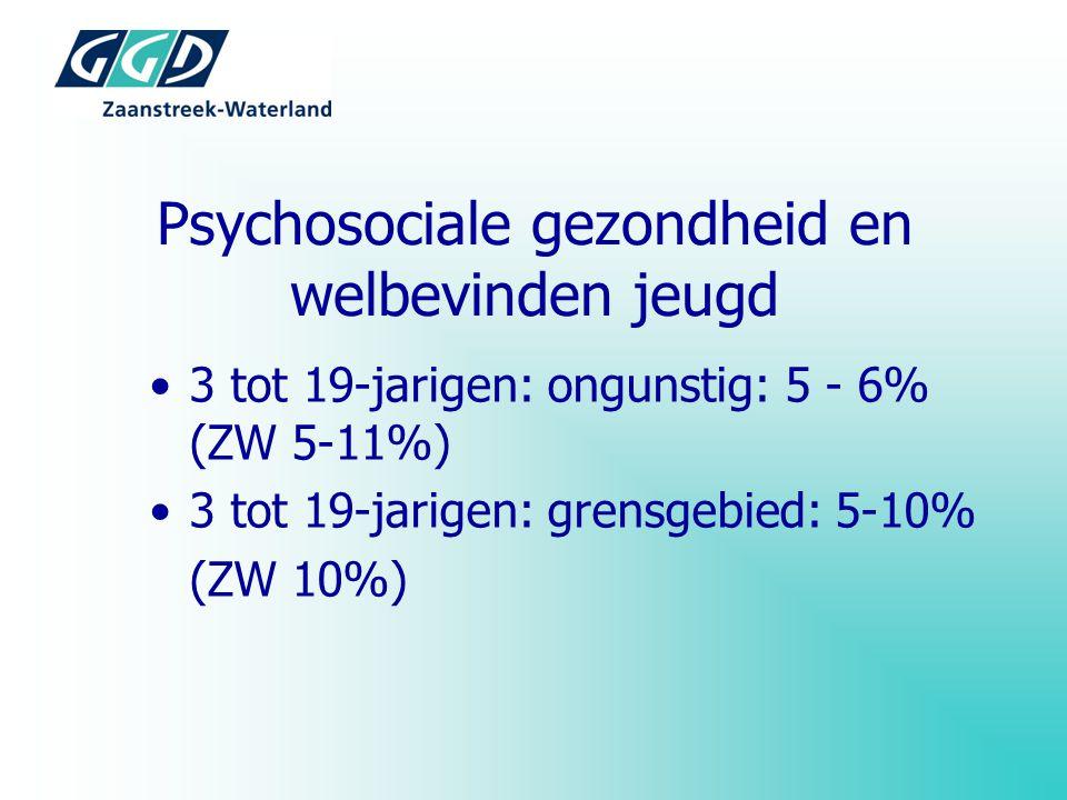 Psychosociale gezondheid en welbevinden jeugd