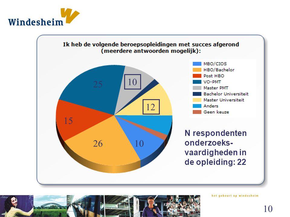 10 25. 12. 15. N respondenten onderzoeks-vaardigheden in de opleiding: 22.